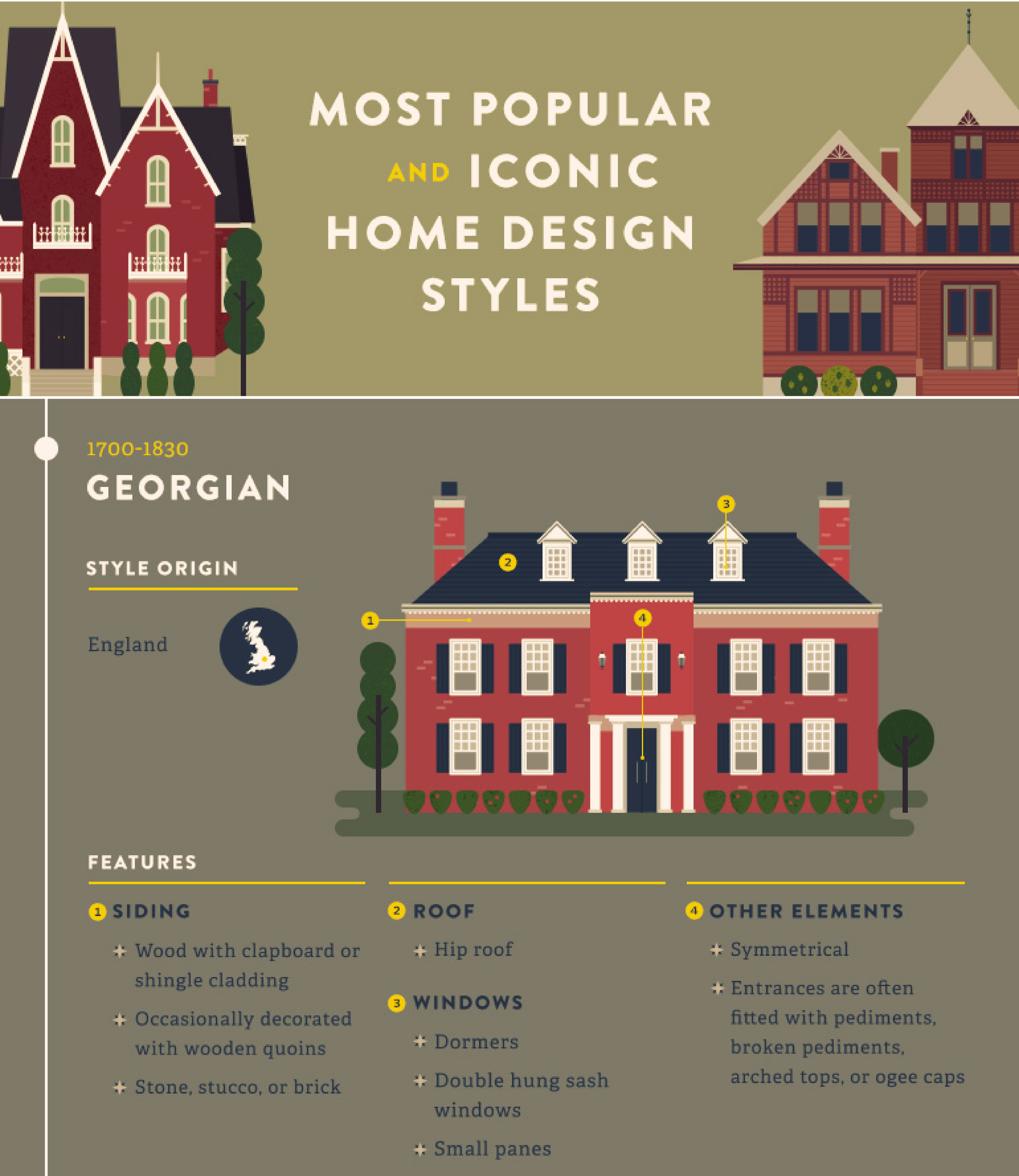 Most popular and iconic home design styles for Most popular house styles
