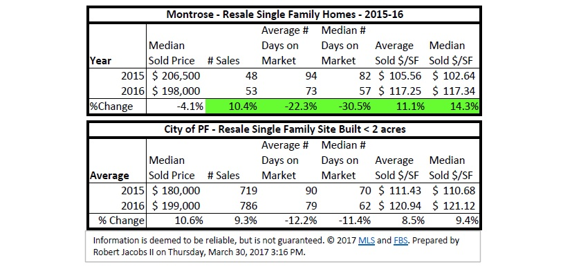 Montrose - PF Neighborhood Spotlight